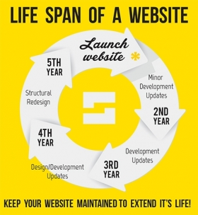 Life-span-of-a-website  large-1